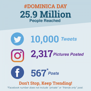 social media results of Hashtag Dominica